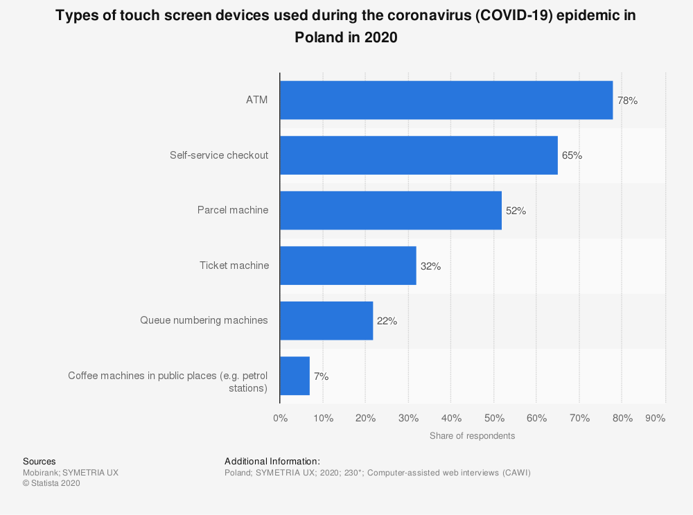 Statistic: Types of touch screen devices used during the coronavirus (COVID-19) epidemic in Poland in 2020 | Statista