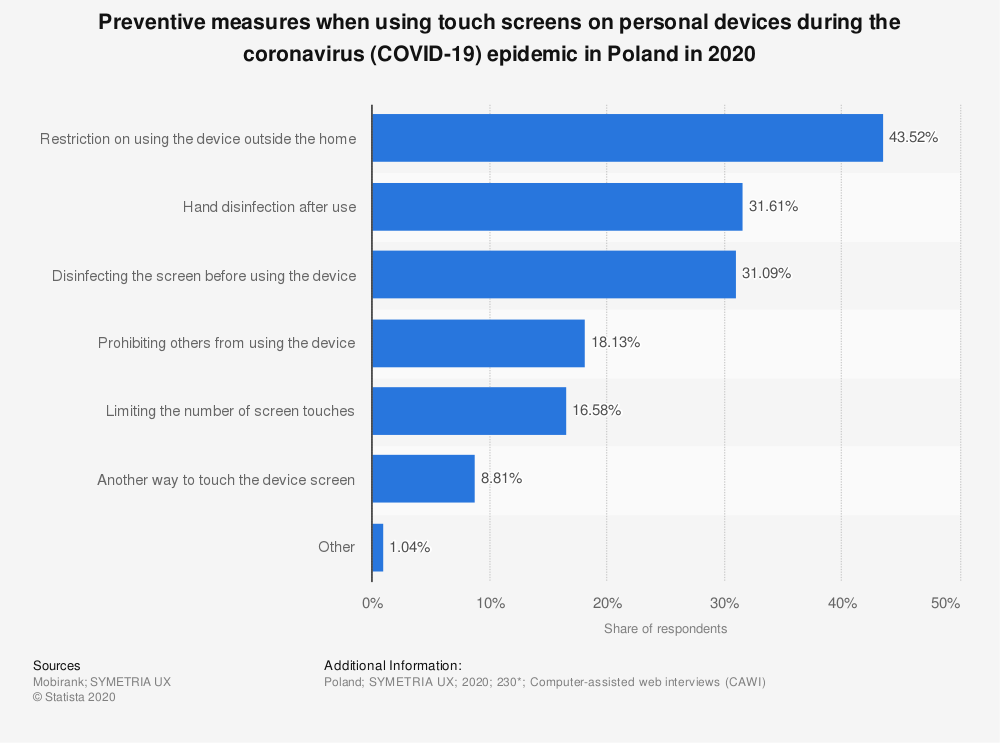 Statistic: Preventive measures when using touch screens on personal devices during the coronavirus (COVID-19) epidemic in Poland in 2020   Statista