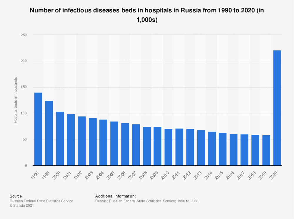 Statistic: Number of infectious diseases beds in hospitals in Russia from 1990 to 2018 (in 1,000s) | Statista
