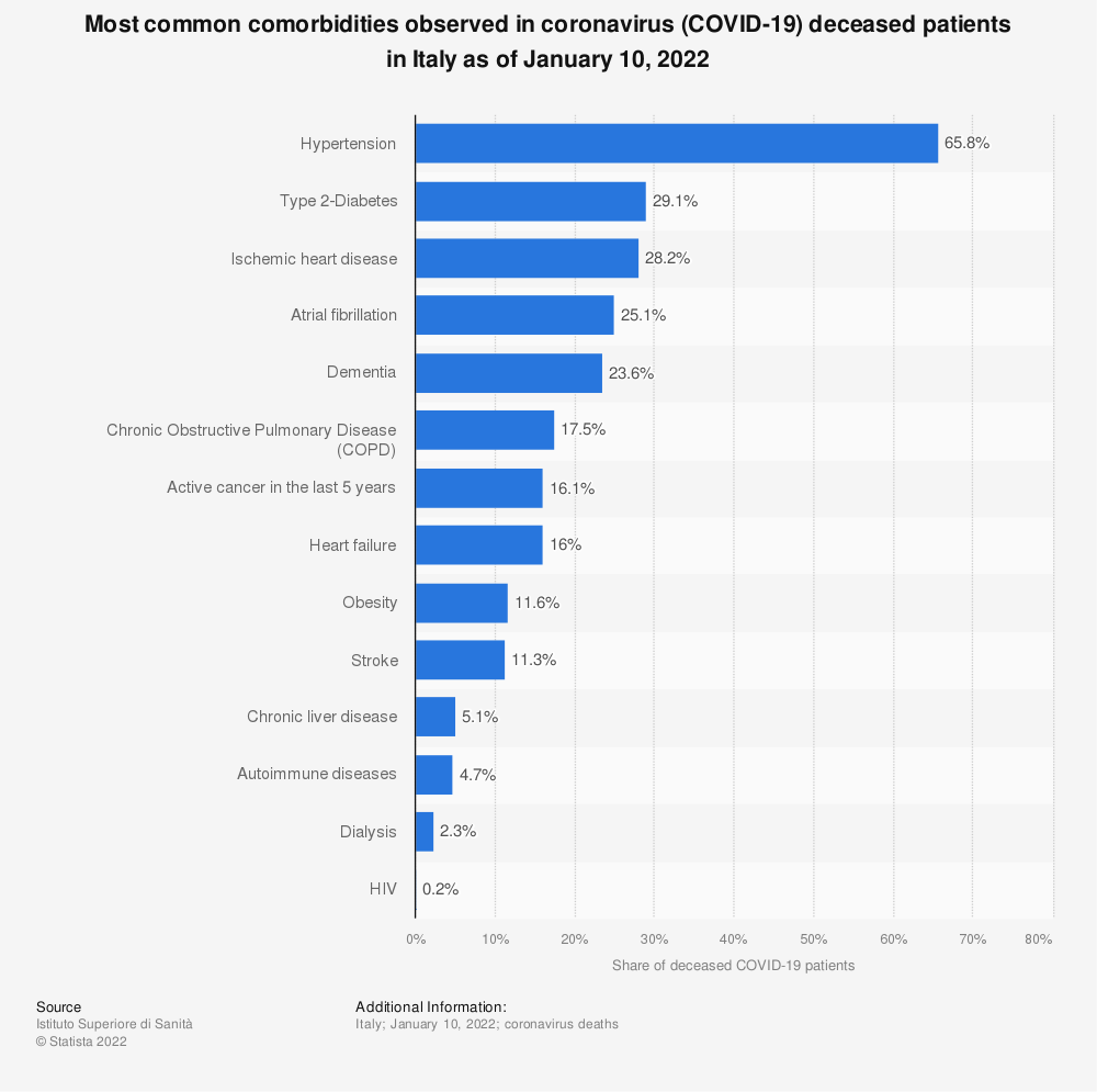 Statistic: Most common comorbidities observed in coronavirus (COVID-19) deceased patients in Italy as of July 22, 2020 | Statista