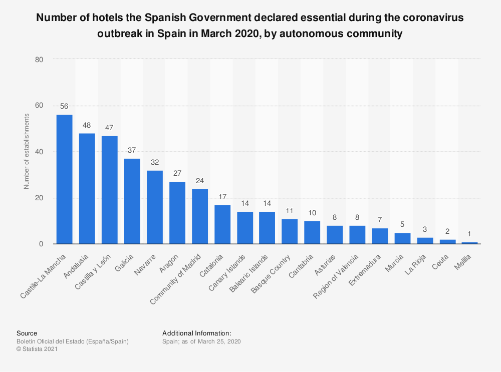 Statistic: Number of hotels the Spanish Government declared essential during the coronavirus outbreak in Spain in March 2020, by autonomous community | Statista