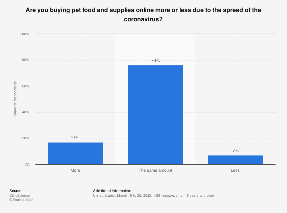 Statistic: Are you buying pet food and supplies online more or less due to the spread of the coronavirus? | Statista
