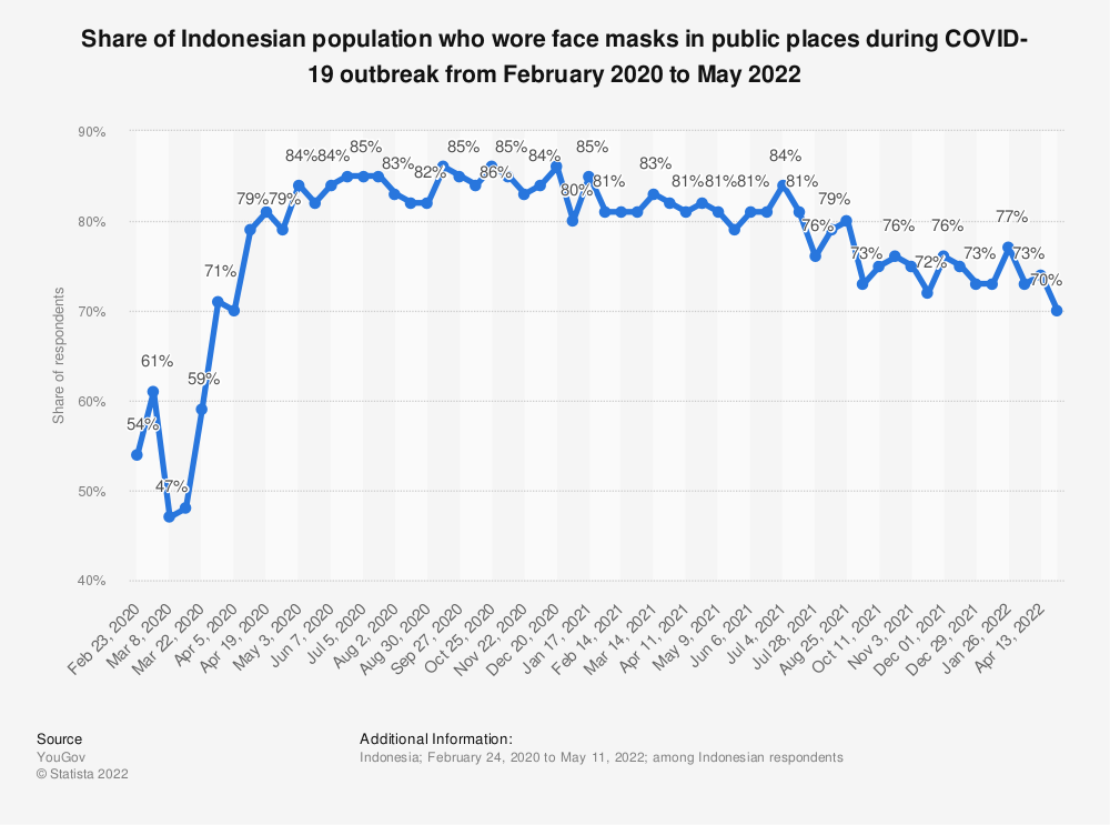 Statistic: Share of Indonesian population who wore face masks in public places during COVID-19 outbreak from February to September 2020 | Statista