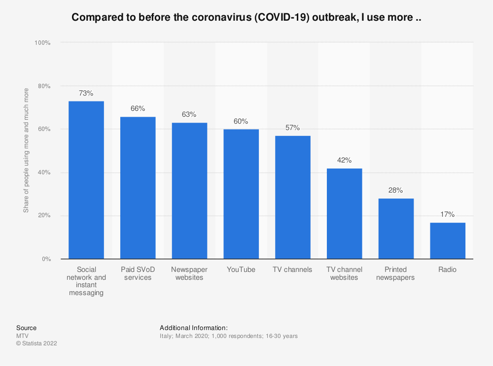 Statistic: Compared to before the coronavirus (COVID-19) outbreak, I use more .. | Statista