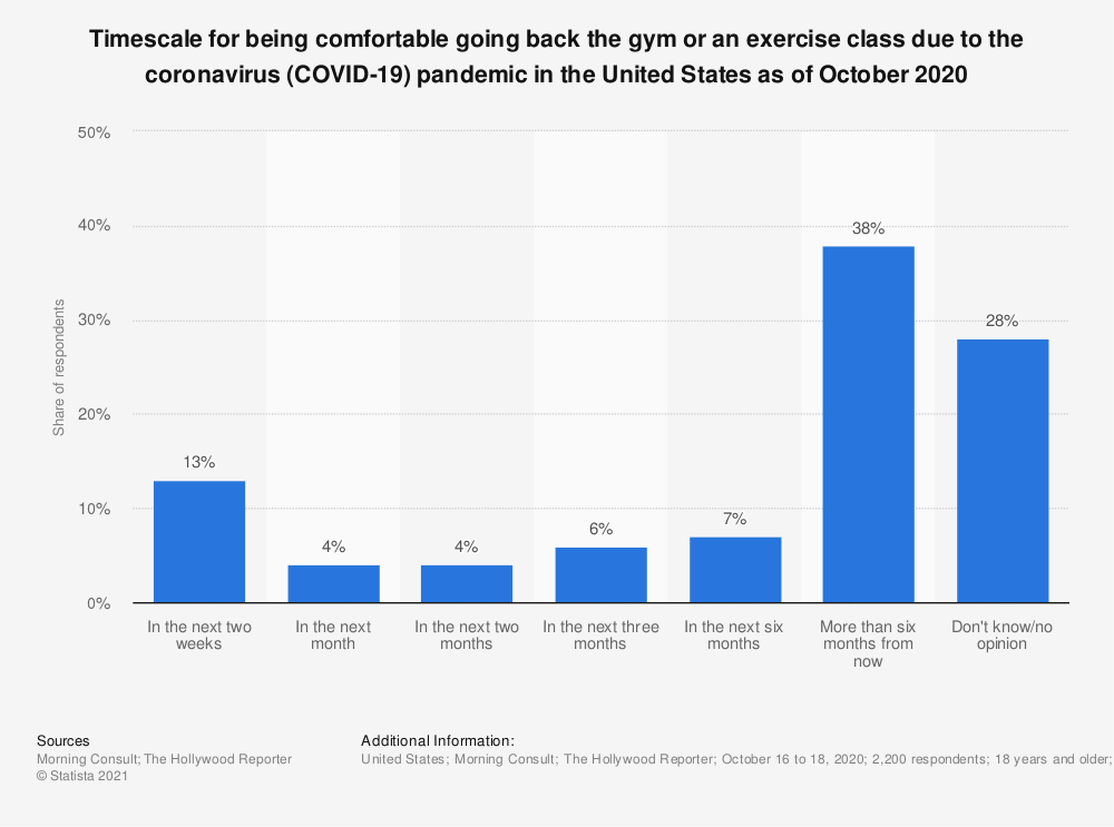 Statistic: Timescale for being comfortable going back the gym or an exercise class due to the coronavirus (COVID-19) pandemic in the United States as of October 2020 | Statista