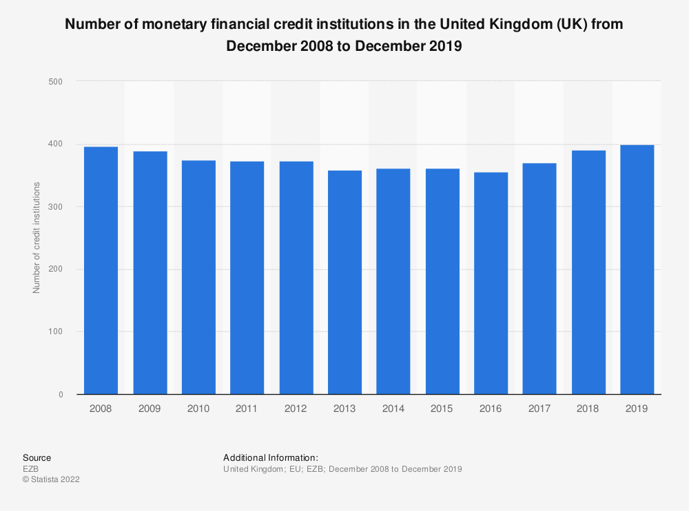 Statistic: Number of monetary financial credit institutions in the United Kingdom (UK) from December 2008 to December 2019 | Statista