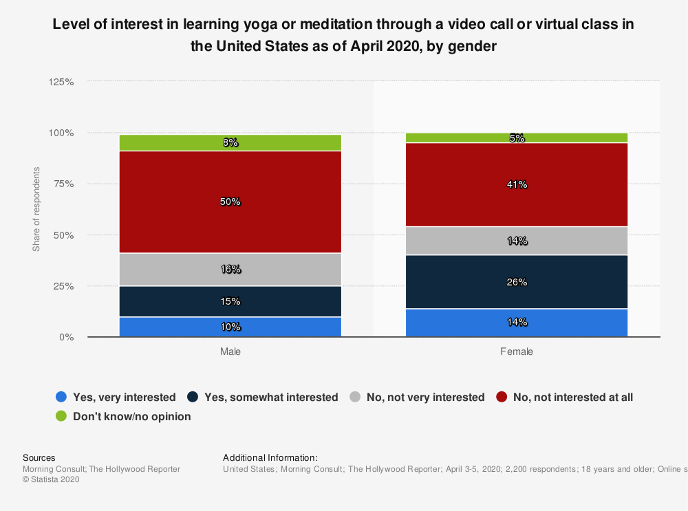 Statistic: Level of interest in learning yoga or meditation through a video call or virtual class in the United States as of April 2020, by gender | Statista