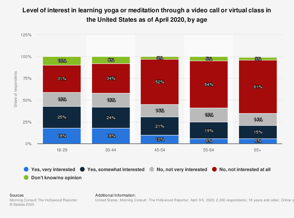 Statistic: Level of interest in learning yoga or meditation through a video call or virtual class in the United States as of April 2020, by age   Statista
