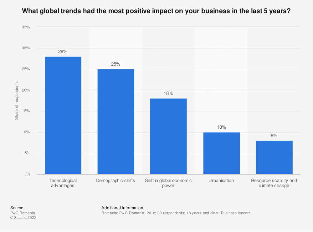 Statistic: What global trends had the most positive impact on your business in the last 5 years? | Statista