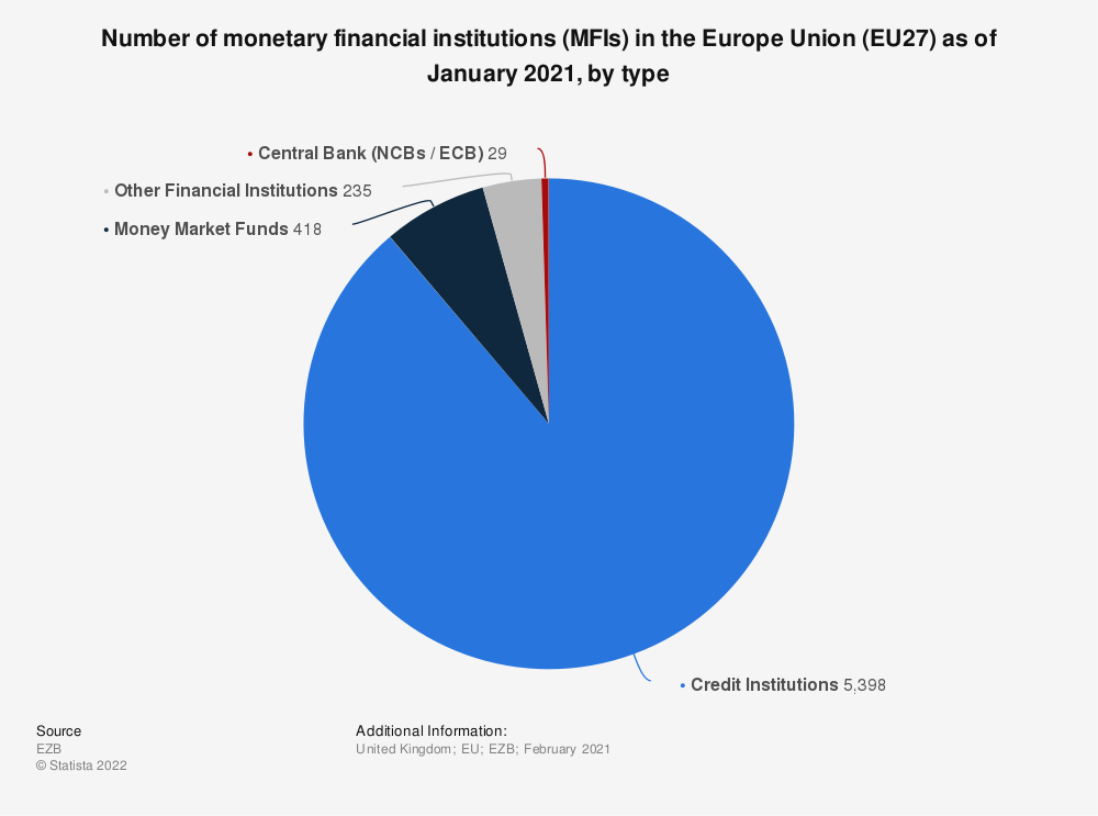 Statistic: Number of monetary financial institutions (MFIs) in the Europe Union (EU27) as of January 2021, by type   Statista