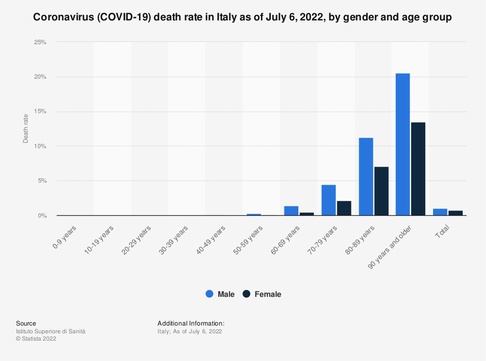 Statistic: Coronavirus (COVID-19) death rate in Italy as of October 13, 2020, by gender and age group | Statista