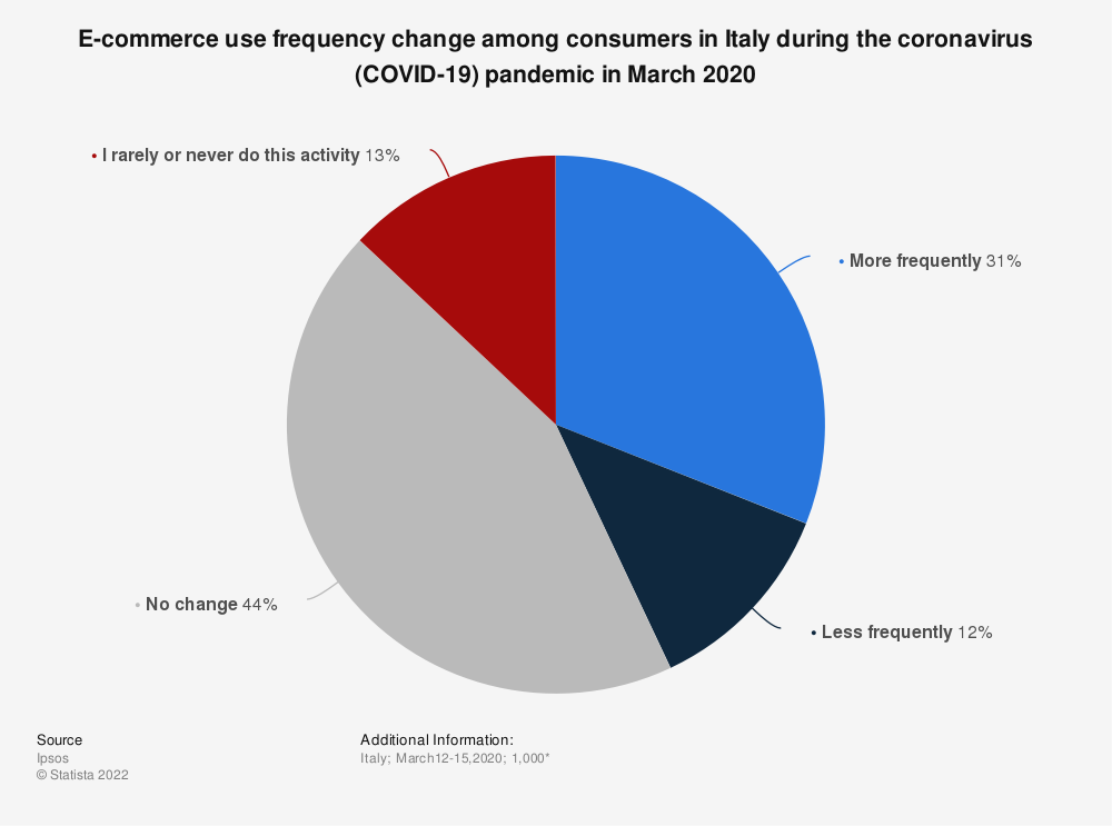 Statistic: E-commerce use frequency change among consumers in Italy during the coronavirus (COVID-19) pandemic in March 2020 | Statista