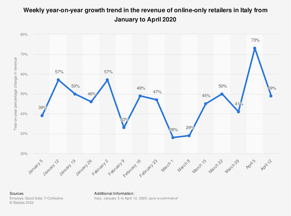 Statistic: Weekly year-on-year growth trend in the revenue of online-only retailers in Italy from January to April 2020 | Statista