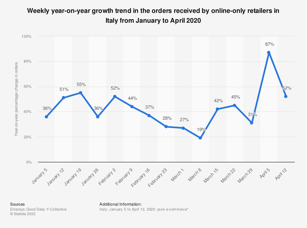 Statistic: Weekly year-on-year growth trend in the orders received by online-only retailers in Italy from January to April 2020 | Statista