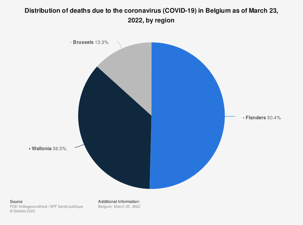 Statistic: Distribution of deaths due to the coronavirus (COVID-19) in Belgium as of July 22, 2020, by region | Statista