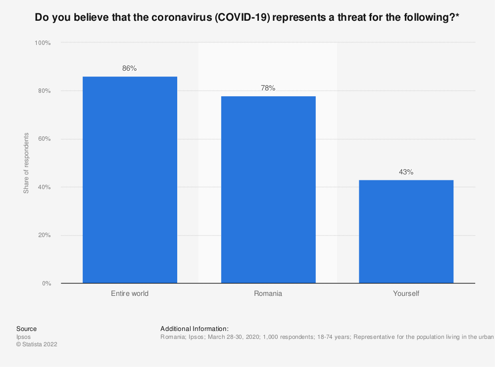 Statistic: Do you believe that the coronavirus (COVID-19) represents a threat for the following?*   Statista