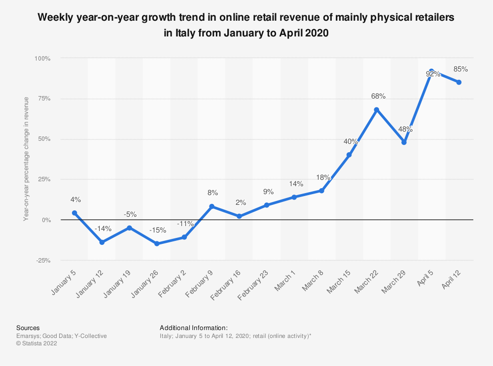 Statistic: Weekly year-on-year growth trend in online retail revenue of mainly physical retailers in Italy from January to April 2020 | Statista