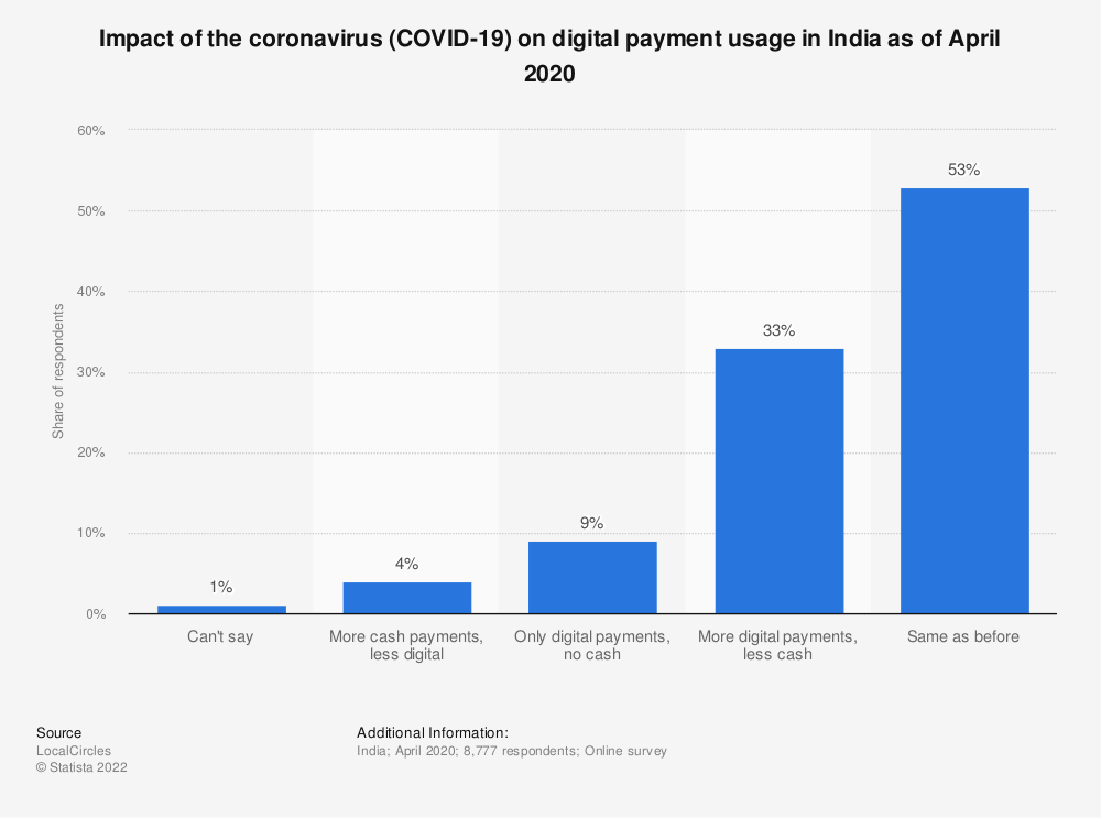 Statistic: Impact of the coronavirus (COVID-19) on digital payment usage in India as of April 2020   Statista