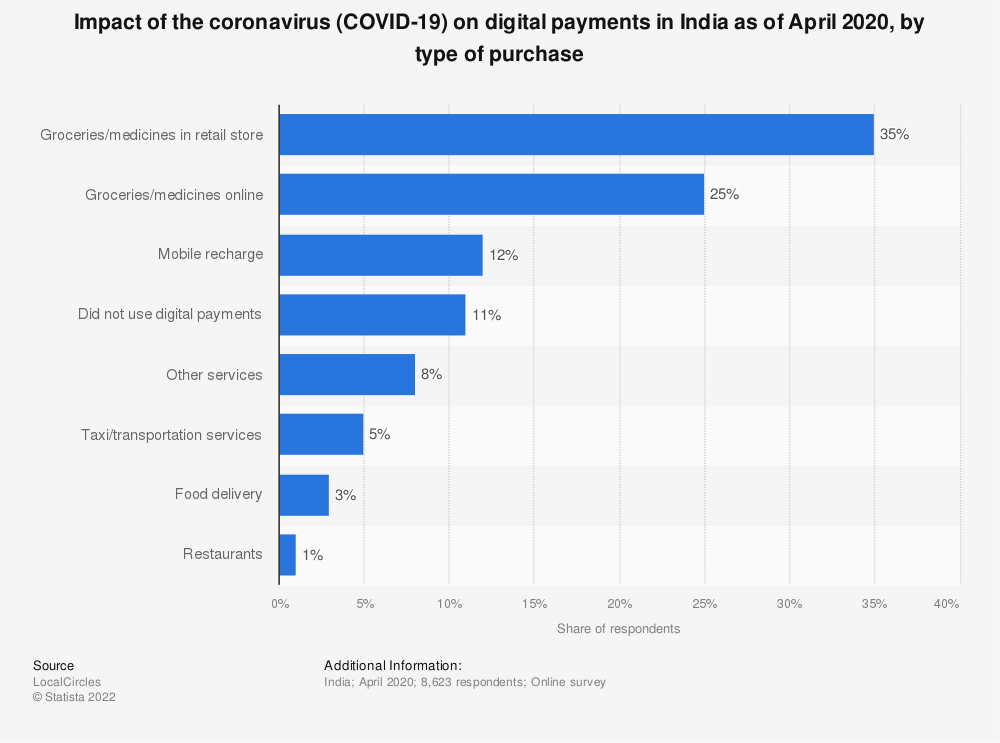 Statistic: Impact of the coronavirus (COVID-19) on digital payments in India as of April 2020, by type of purchase | Statista