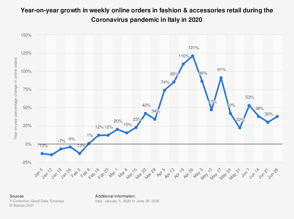 Statistic: Year-on-year growth in weekly online orders in fashion & accessories retail during the Coronavirus pandemic in Italy in 2020 | Statista