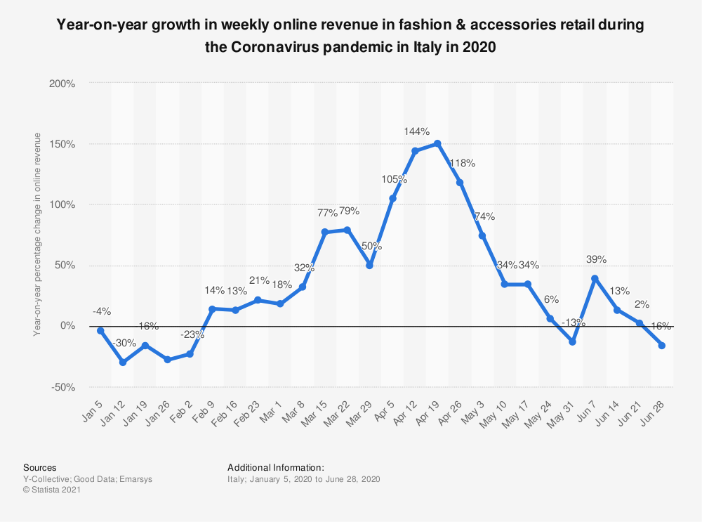 Statistic: Year-on-year growth in weekly online revenue in fashion & accessories retail during the Coronavirus pandemic in Italy in 2020 | Statista