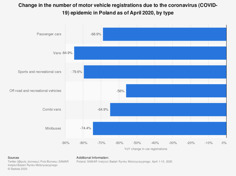 Statistic: Change in the number of motor vehicle registrations due to the coronavirus (COVID-19) epidemic in Poland as of April 2020, by type | Statista