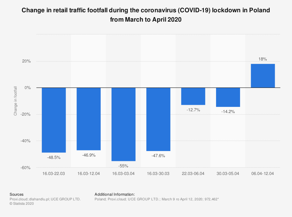 Statistic: Change in retail traffic footfall during the coronavirus (COVID-19) lockdown in Poland from March to April 2020 | Statista