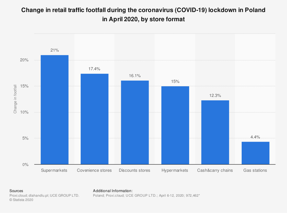 Statistic: Change in retail traffic footfall during the coronavirus (COVID-19) lockdown in Poland in April 2020, by store format | Statista