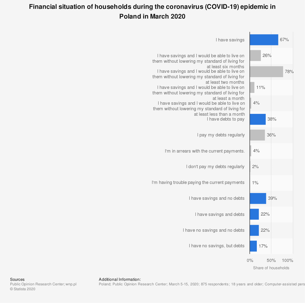 Statistic: Financial situation of households during the coronavirus (COVID-19) epidemic in Poland in March 2020 | Statista