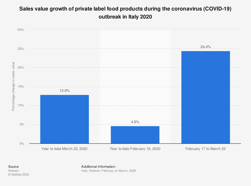 Statistic: Sales value growth of private label food products during the coronavirus (COVID-19) outbreak in Italy 2020 | Statista