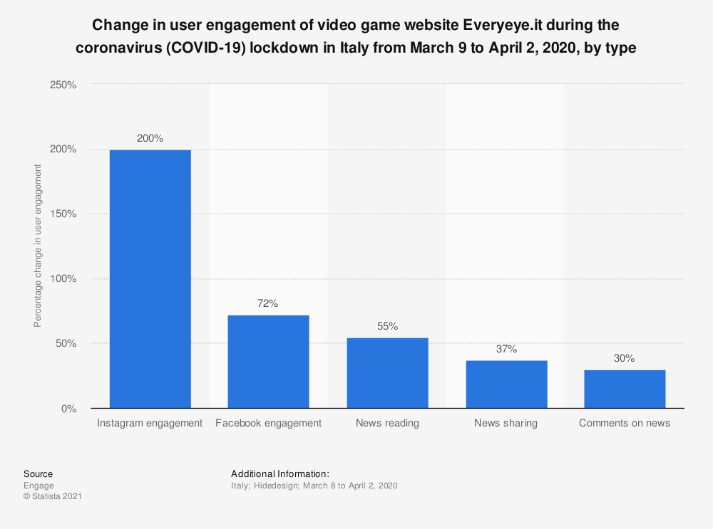 Statistic: Change in user engagement of video game website Everyeye.it during the coronavirus (COVID-19) lockdown in Italy from March 9 to April 2, 2020, by type | Statista