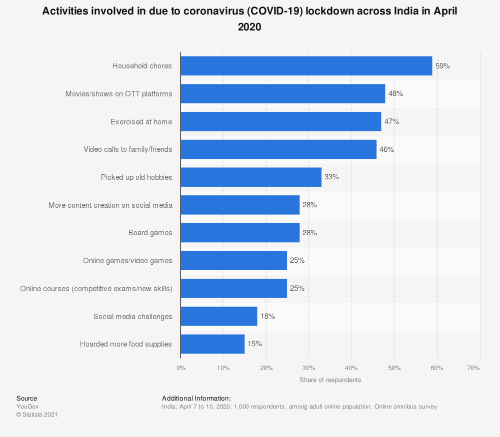 Statistic: Activities involved in due to coronavirus (COVID-19) lockdown across India in April 2020 | Statista