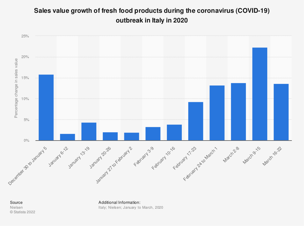 Statistic: Sales value growth of fresh food products during the coronavirus (COVID-19) outbreak in Italy in 2020 | Statista