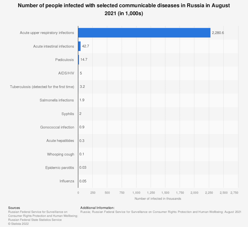 Statistic: Number of people infected with communicable diseases in Russia in January 2020, by type* (in 1,000s) | Statista