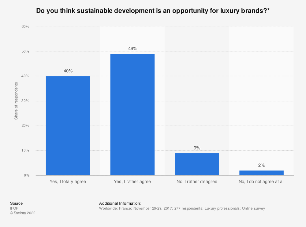 Statistic: Do you think sustainable development is an opportunity for luxury brands?* | Statista