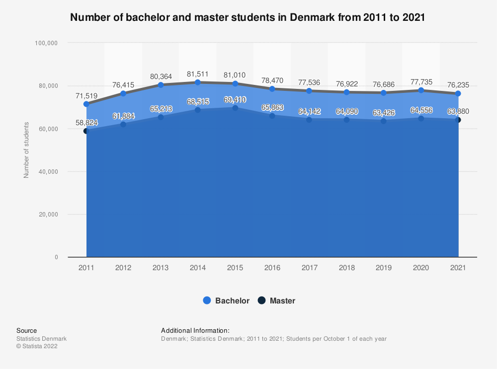 Statistic: Number of bachelor and master students in Denmark from 2010 to 2020 | Statista
