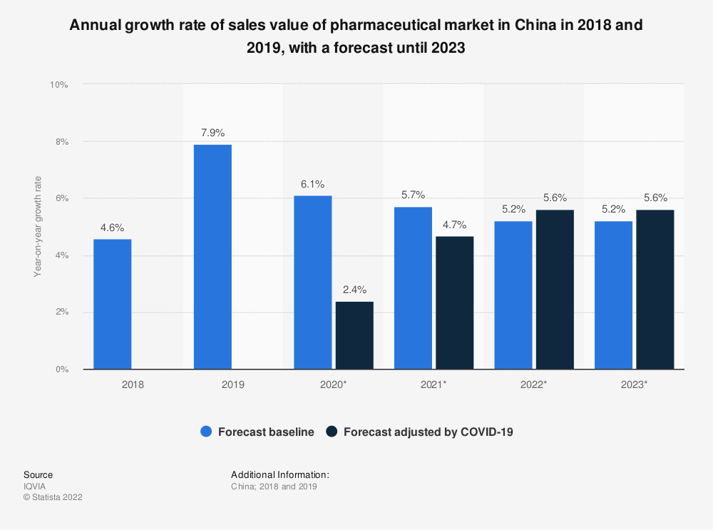 Statistic: Annual growth rate of sales value of pharmaceutical market in China in 2018 and 2019, with a forecast until 2023   Statista