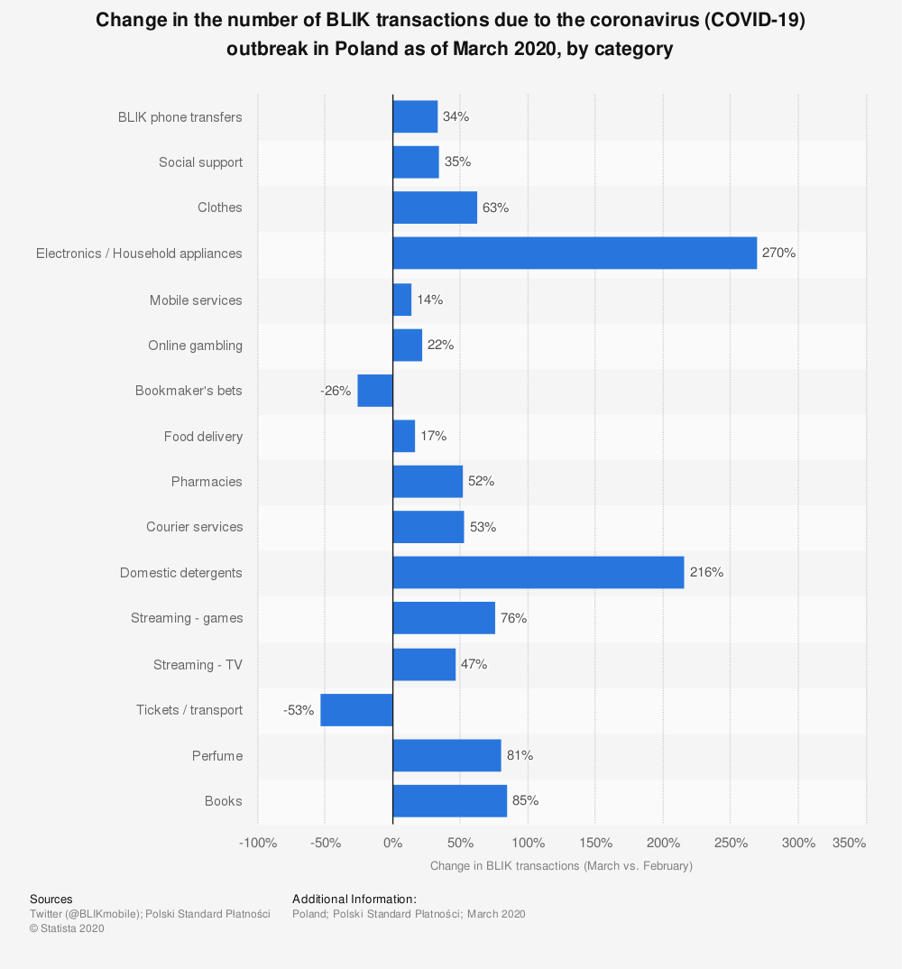 Statistic: Change in the number of BLIK transactions due to the coronavirus (COVID-19) outbreak in Poland as of March 2020, by category | Statista