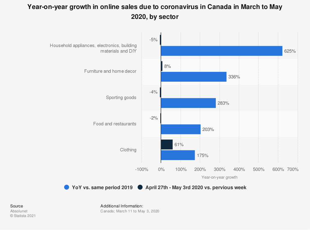 Statistic: Year-on-year growth in online sales due to coronavirus in Canada in March to May 2020, by sector | Statista