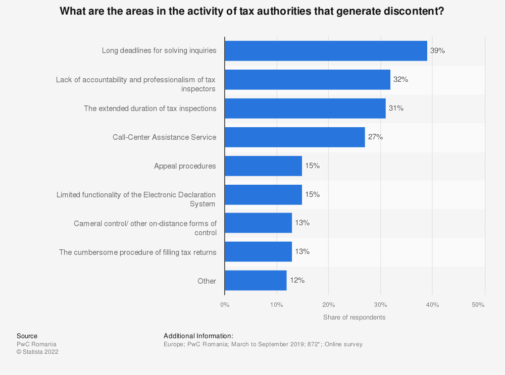 Statistic: What are the areas in the activity of tax authorities that generate discontent? | Statista