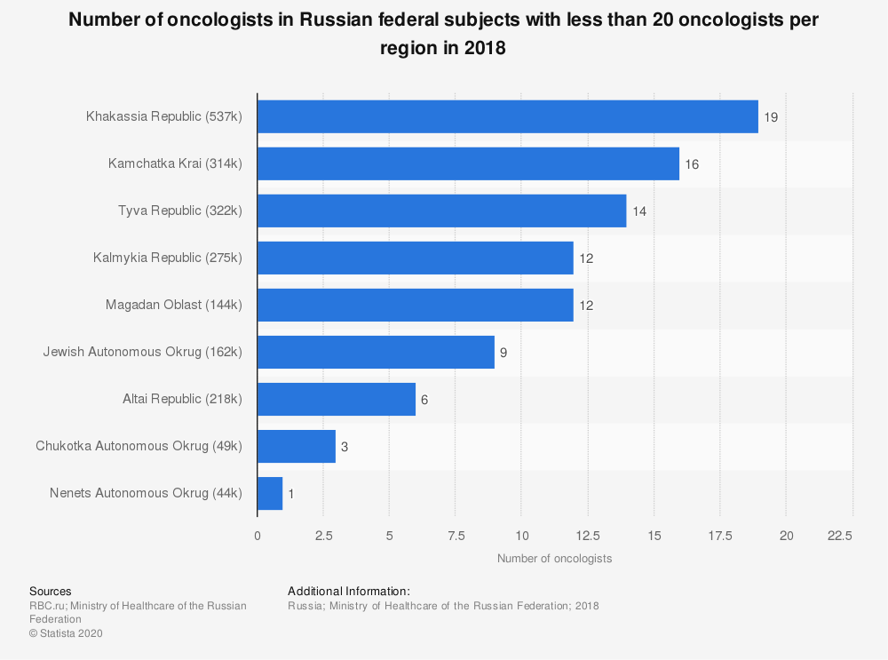 Statistic: Number of oncologists in Russian federal subjects with less than 20 oncologists per region in 2018 | Statista