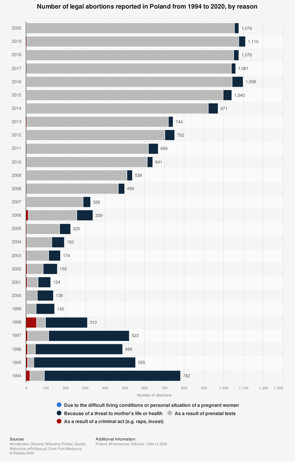 Statistic: Number of legal abortions reported in Poland from 1994 to 2019, by reason | Statista