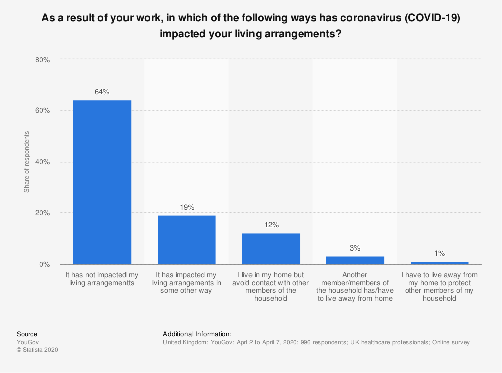 Statistic: As a result of your work, in which of the following ways has coronavirus (COVID-19) impacted your living arrangements? | Statista
