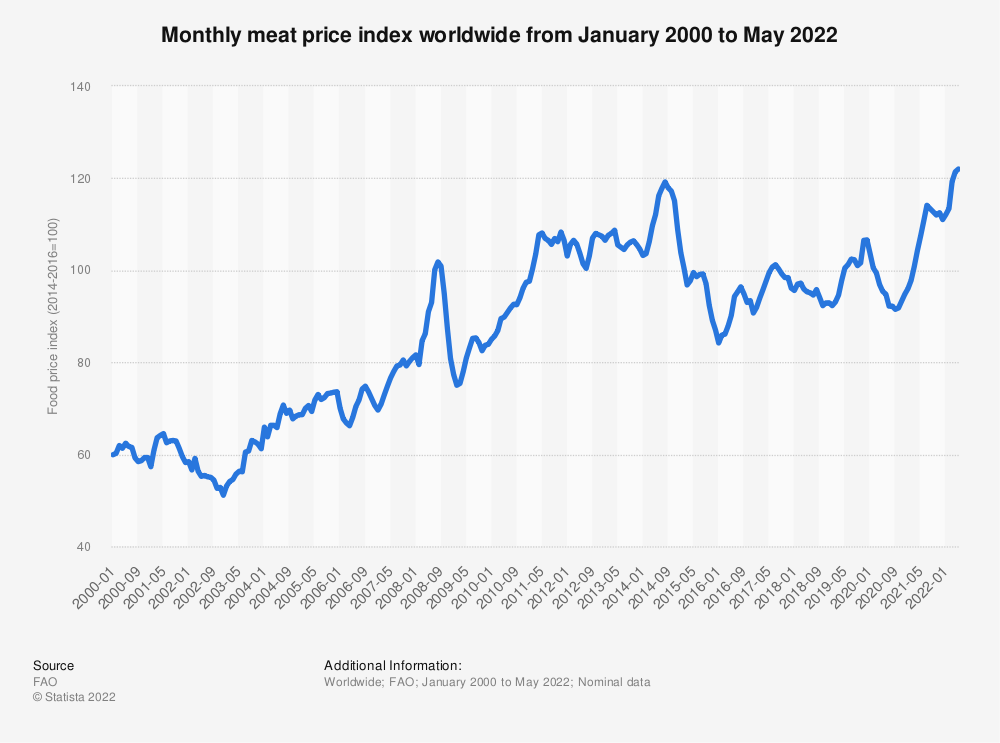 Statistic: Impact of the coronavirus (COVID-19) on the monthly meat price index worldwide from January 2018 to March, 2020 | Statista
