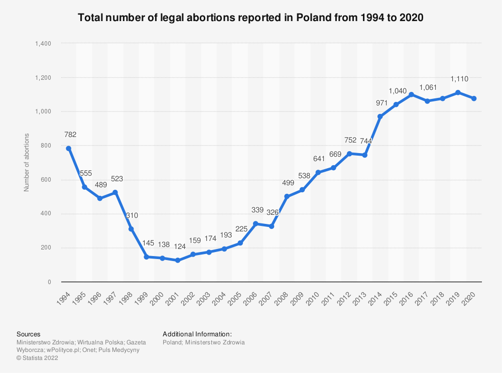 Statistic: Total number of legal abortions reported in Poland from 1994 to 2019 | Statista