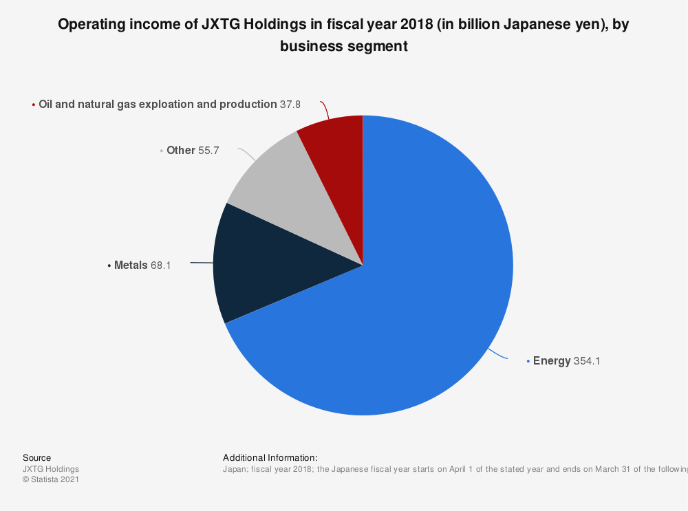 Statistic: Operating income of JXTG Holdings in fiscal year 2018 (in billion Japanese yen), by business segment   Statista