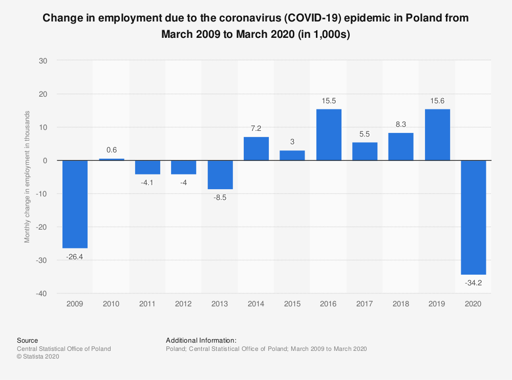 Statistic: Change in employment due to the coronavirus (COVID-19) epidemic in Poland from March 2009 to March 2020 (in 1,000s) | Statista