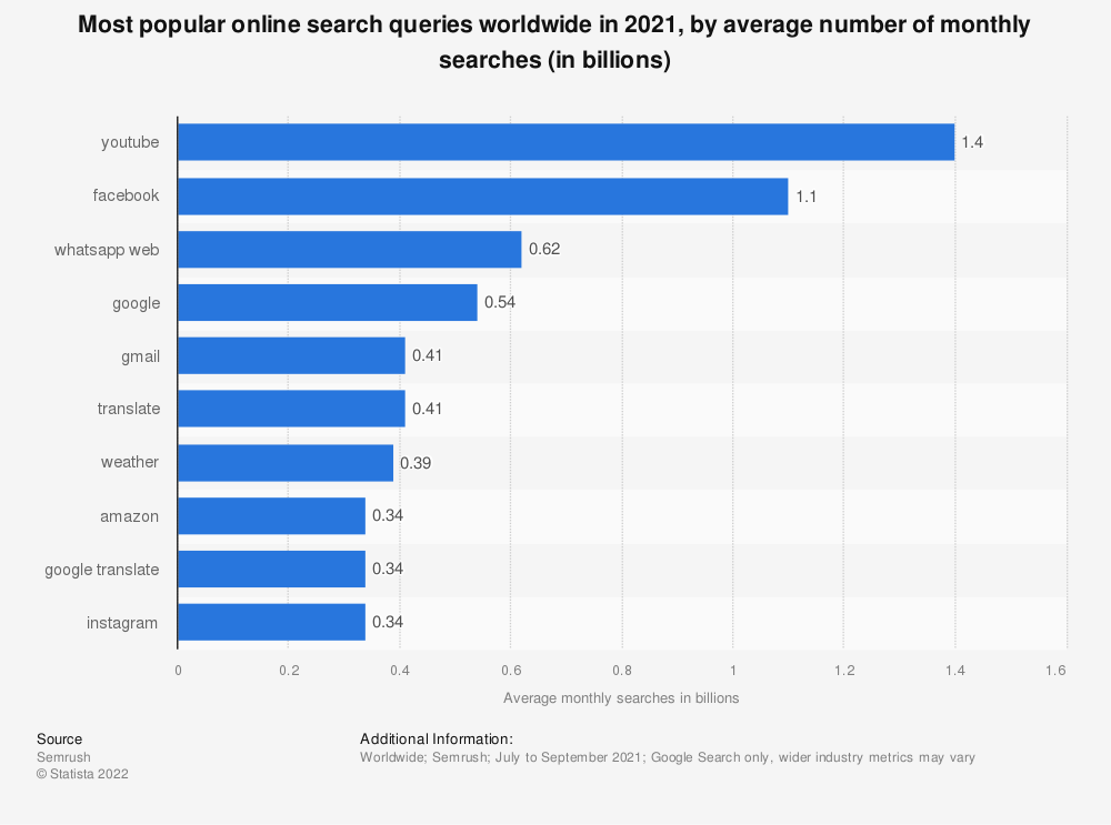 Statistic: Most popular online search queries worldwide in 2019, by average number of monthly searches (in millions)   Statista