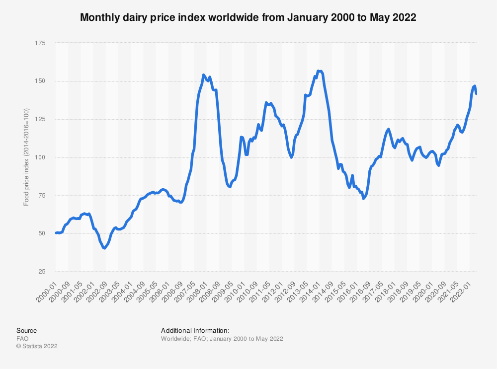 Statistic: Monthly dairy price index worldwide from January 2018 to March, 2020   Statista