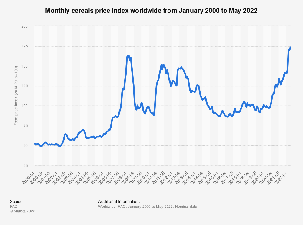 Statistic: Monthly cereals price index worldwide from January 2018 to March, 2020   Statista